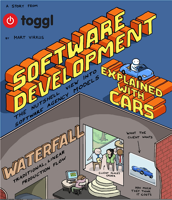 Toggl Software Development infographic